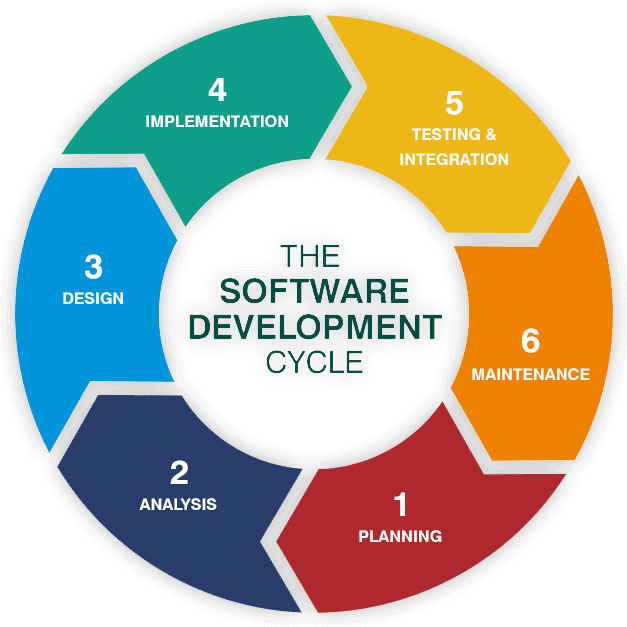 7 Steps For Effective Software Product Development In 2020