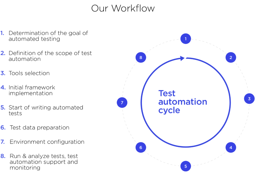 Test automation cycle