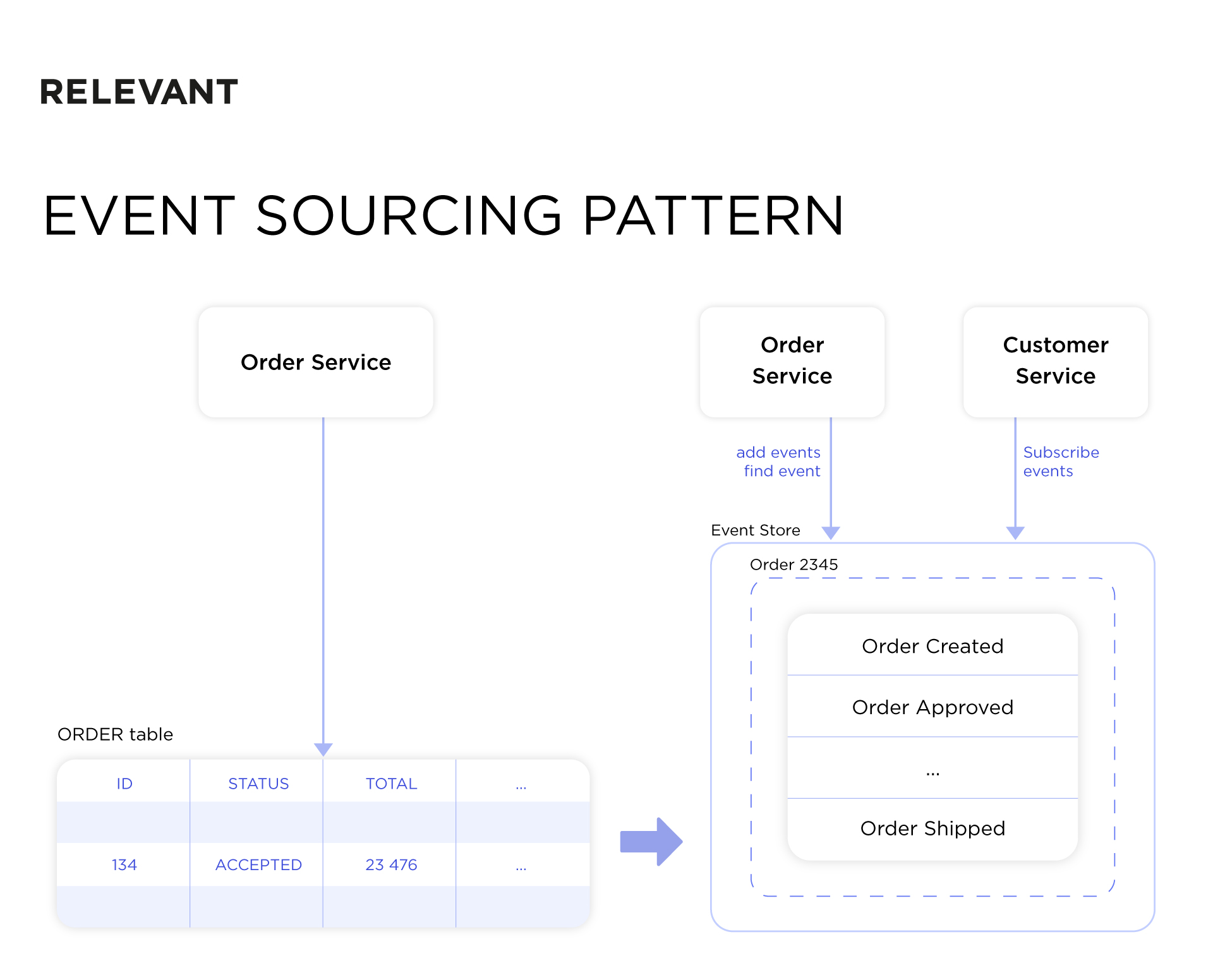 The Event Sourcing pattern scheme illustration