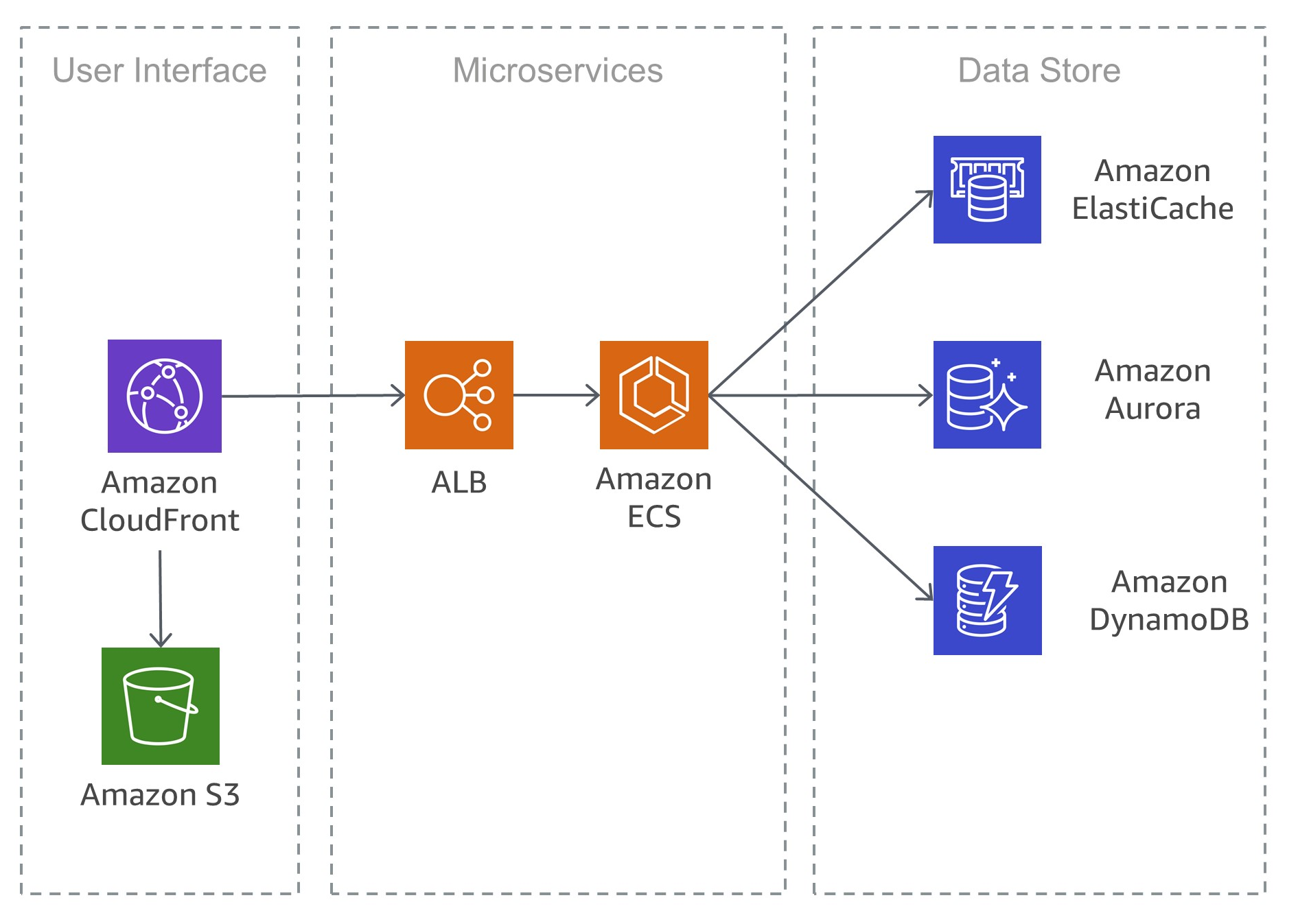 Typical microservices architecture on AWS