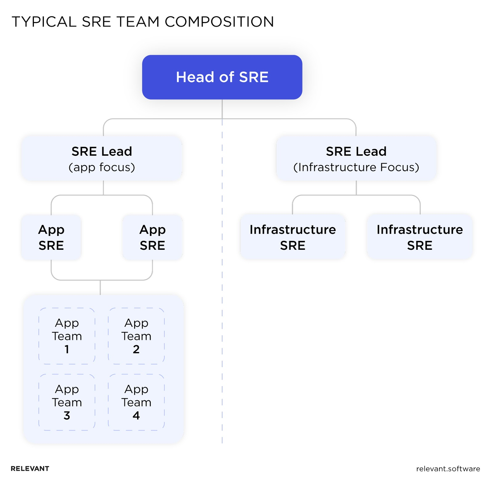SRE team composition, structure and roles