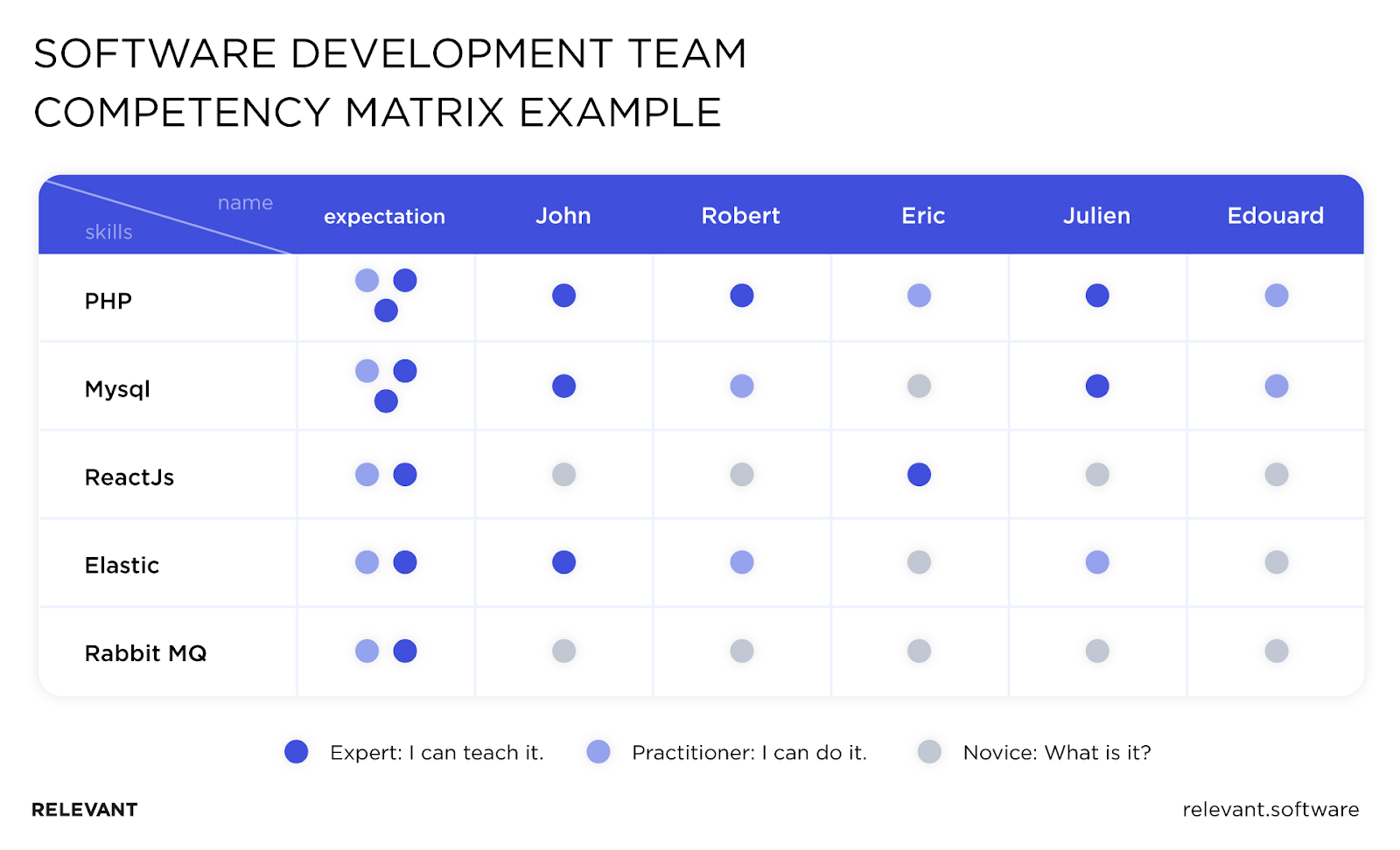 Software development team competency matrix example