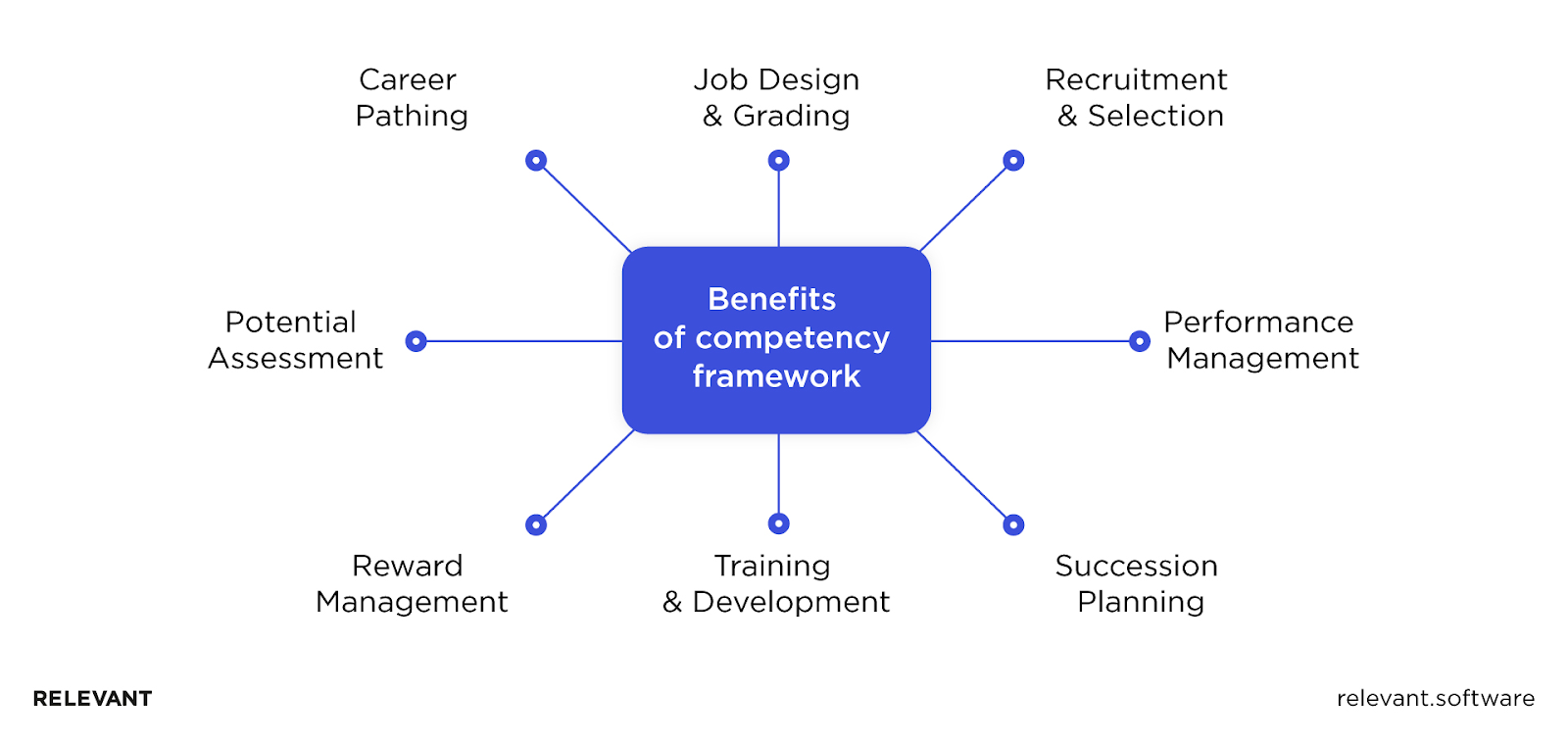 Benefits of an engineering competency matrix