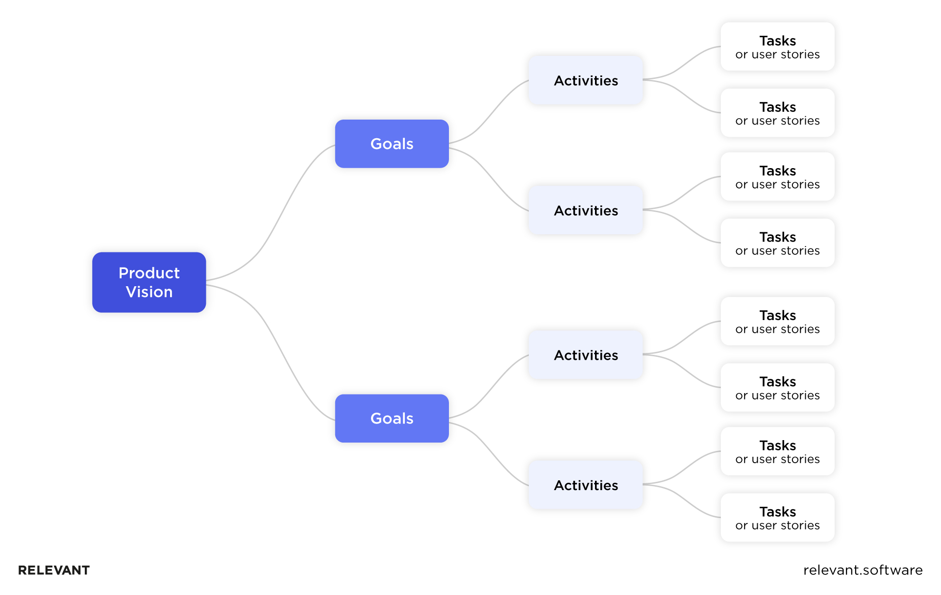 User Story Mapping scheme