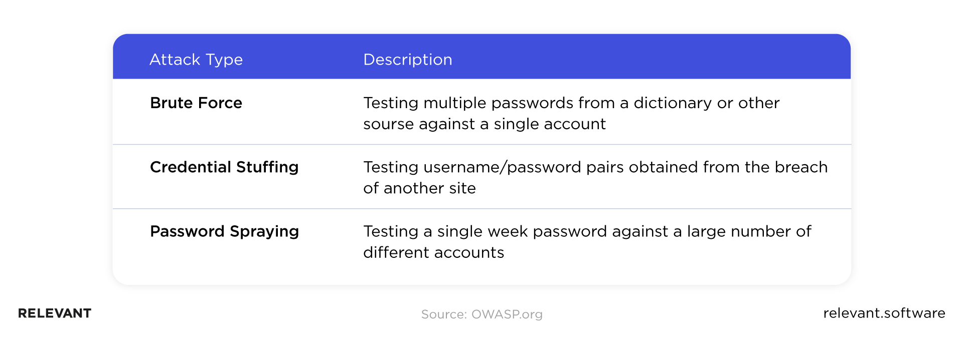 Authentication attack types