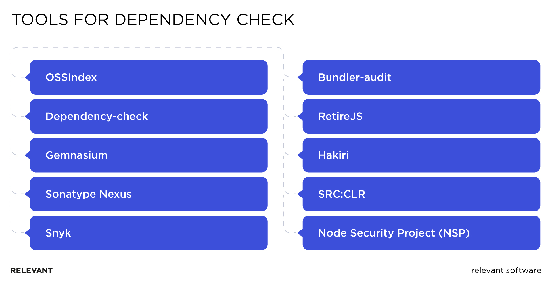 tools for dependency check