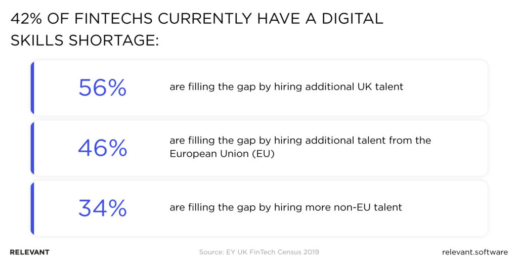 42% of fintechs in UK currently have a digital skills shortage